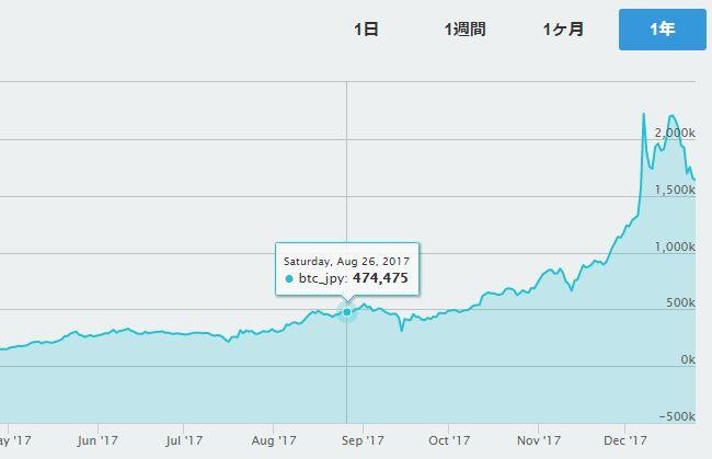 ビットコインの価格(2017年)