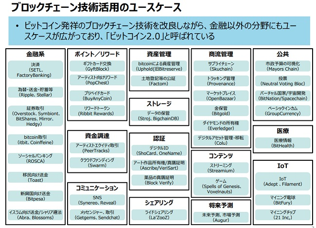 ビットコイン2.0【ブロックチェーン技術活用】