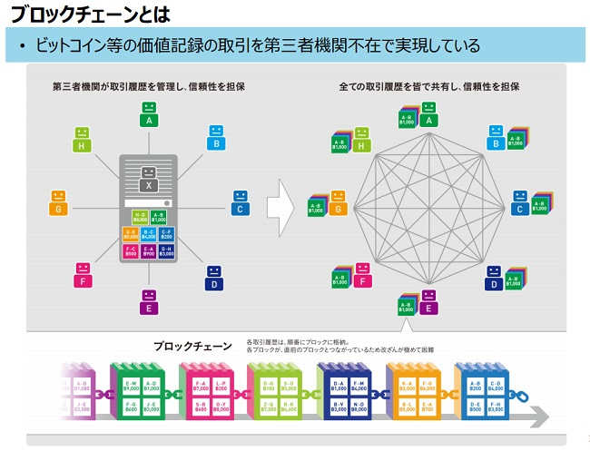 ブロックチェーンとは【P2Pネットワーク】