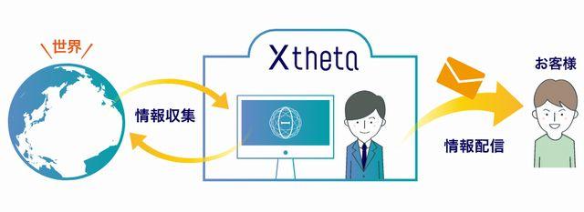 仮想通貨取引所シータ(xtheta)の仮想通貨交換代行