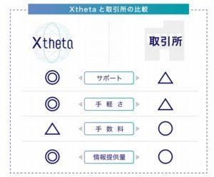 取引所シータ(xtheta)の仮想通貨交換代行