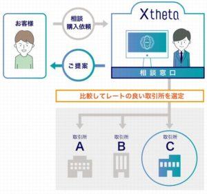株式会社シータ(xtheta)の仮想通貨交換代行