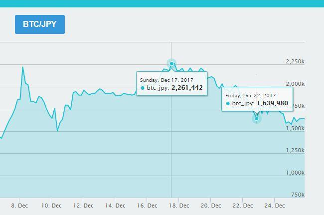 12月22日ビットコイン仮想通貨の暴落