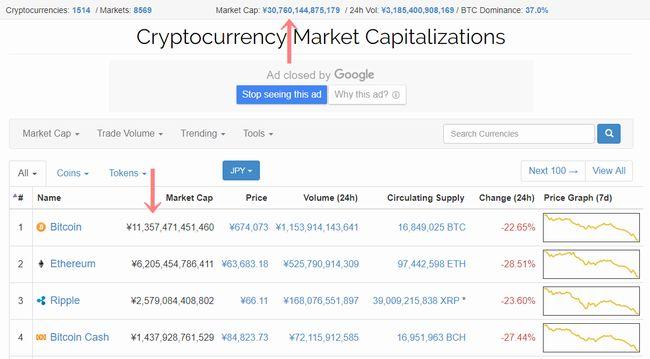 仮想通貨、暴落の理由は?2月にバブル崩壊?いつ?