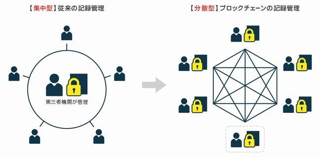 DAppsとブロックチェーンの仕組み