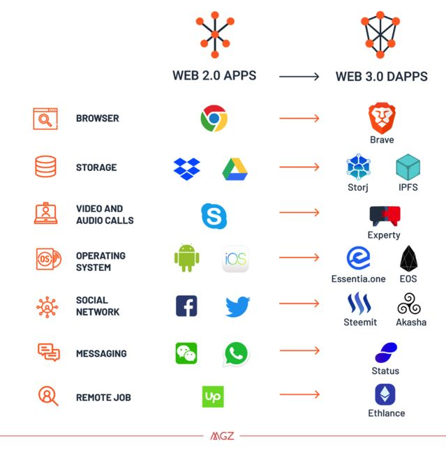 DApps(DApp)の意味とは?分散型アプリケーションの基本を解説