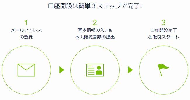 DMMビットコインのスマホ登録方法と手順
