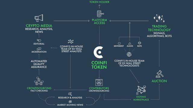 仮想通貨CoinFi(コインフィ)が上場!COFIの将来性は?